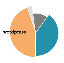 expertos-en-wordpress