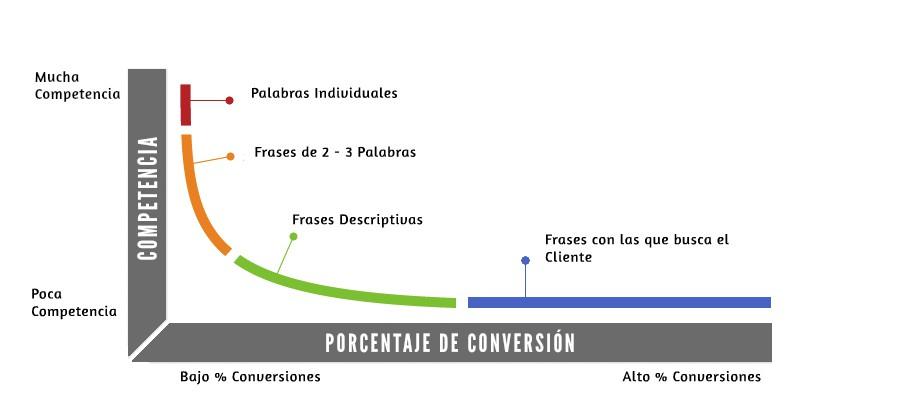 Keywords long tail: Competencia y porcentaje de conversión