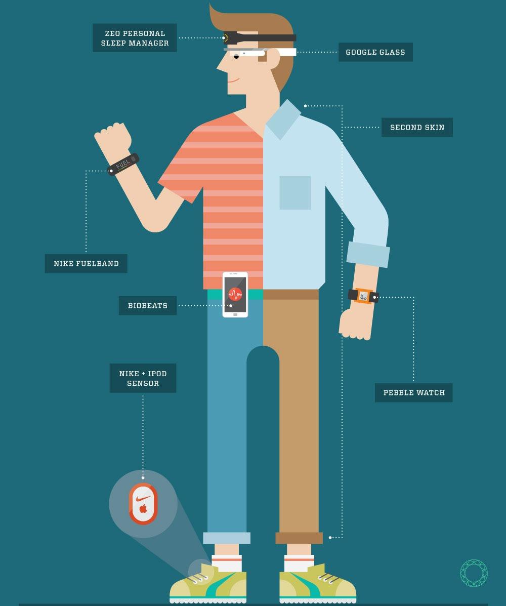 Wearables - Qué son los wearables