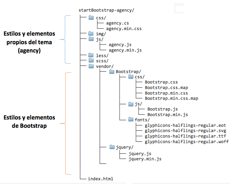 estructura de archivos de bootstrap