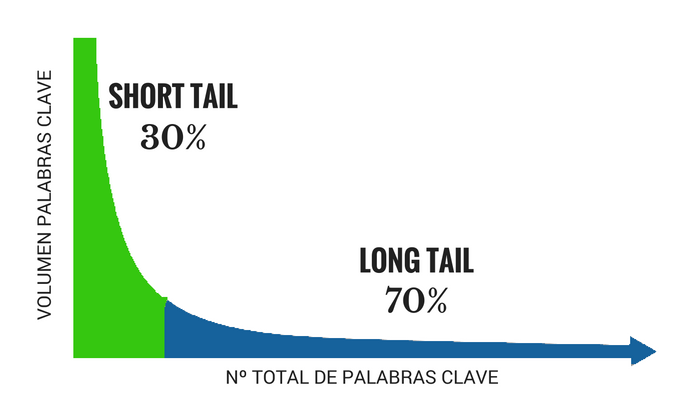 Gráfico del short tail y long tail