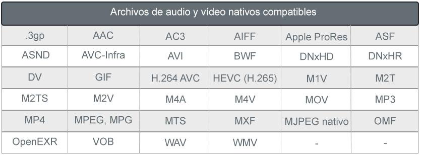 Archivos en Adobe Premiere tabla 1