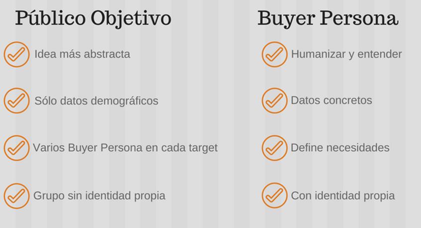 buyer-persona-publico-objetivo