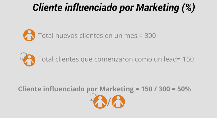 cliente influenciado por marketing