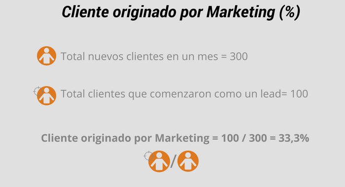 cliente originado en marketing
