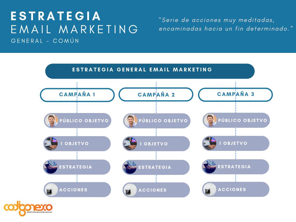 estrategia de email marketing - imagen 1